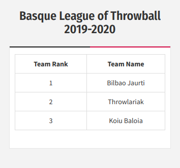 International Throwball Federation Team Ranking