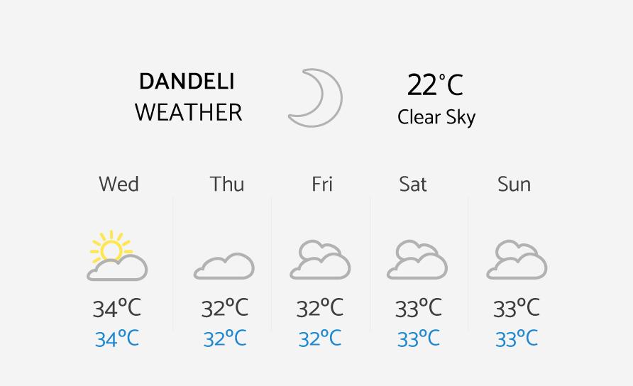 Dandeli Weather