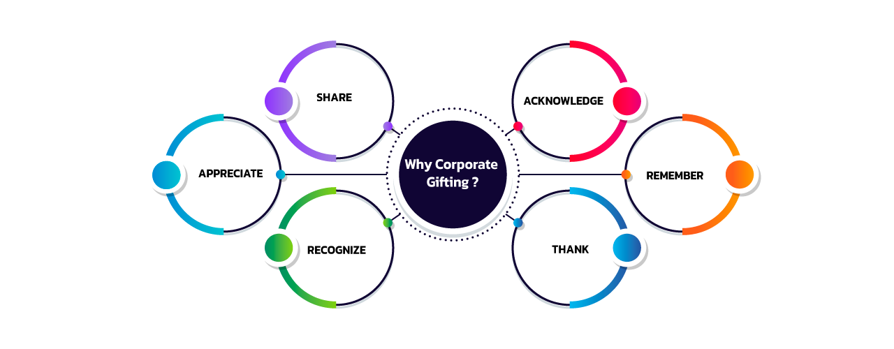 Why Corporate Gifting